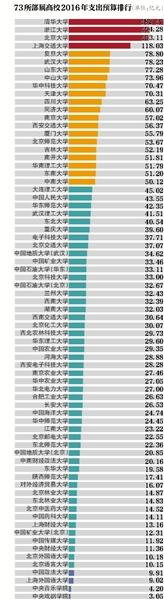 The 2016 budget expenditures for the 73 national universities in China. Even if you don't read Chinese, you can figure out that the numbers drop off pretty quickly.